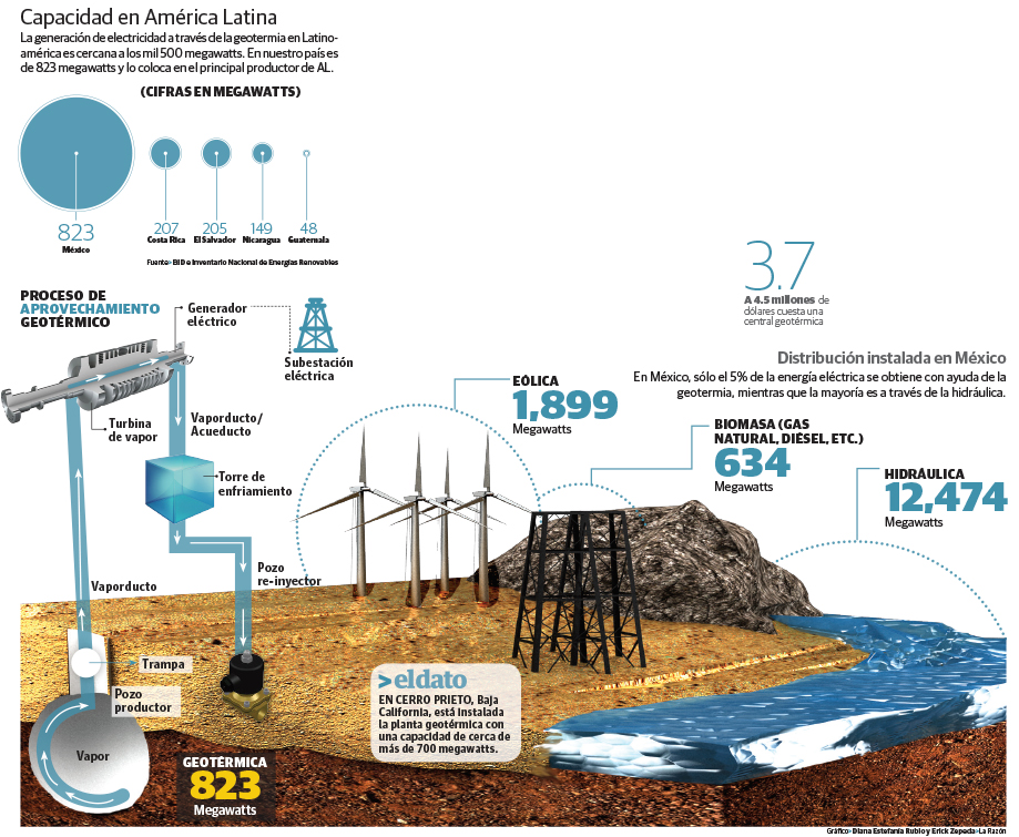 mexico renovables