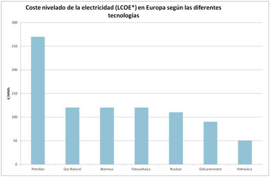 Hidráulica y eólica, las energías renovables más baratas