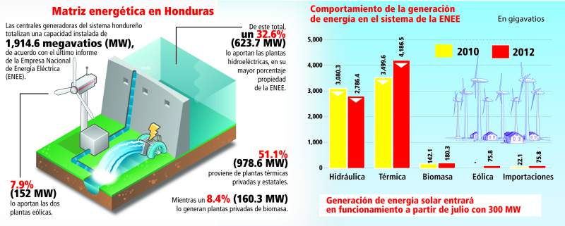 honduras energías renovables