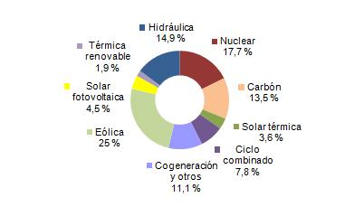 Energías renovables generan el 50% de la electricidad entre eólica y otras