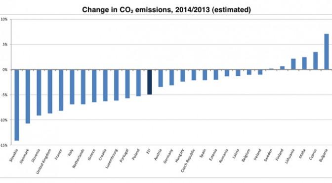 Se reducen las emisiones de CO2 en la Unión Europea en un 5% durante 2014