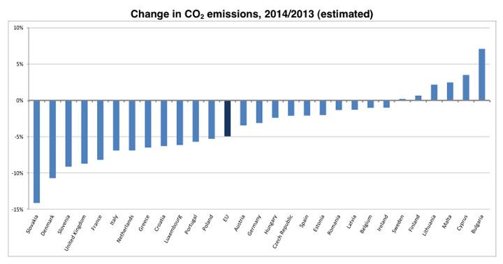 Eurostat_emisiones2014