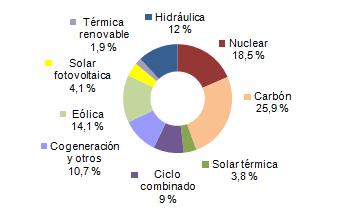 Energías renovables generan el 32%: eólica el 14,1%, termosolar el 3,8% y fotovoltaica el 4,1%