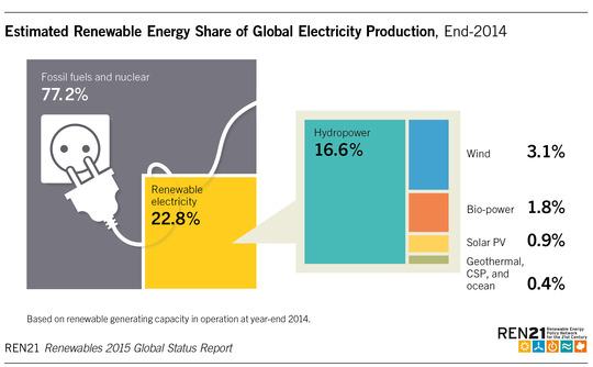 Energía renovables, eólica, fotovoltaica y termosolar, crecen en 2014