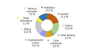 Energías renovables generaron el 40,8% de la electricidad en España hasta julio