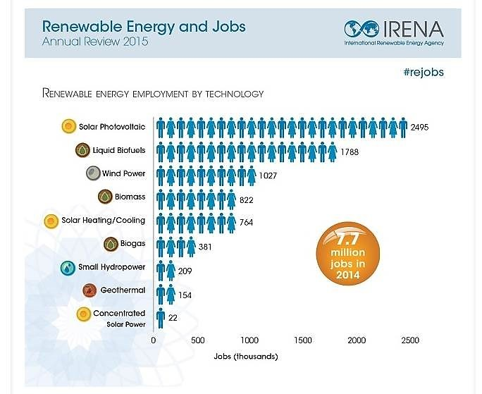 IRENA-jobs-2015