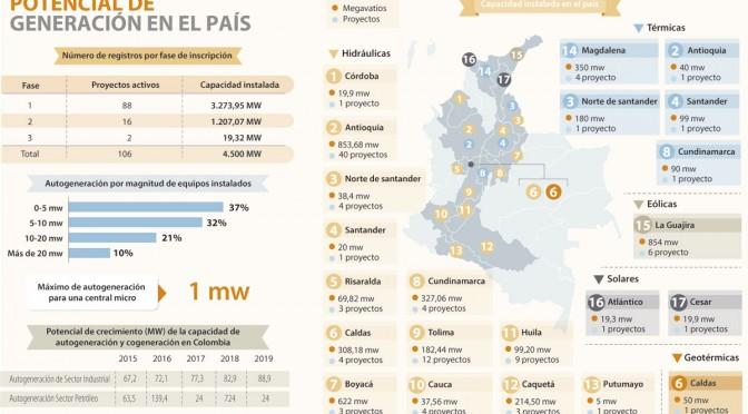 Energías renovables: Microcentrales hidráulicas en Colombia