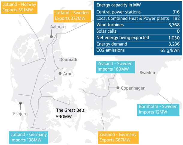 energia-eolica-dinamarca