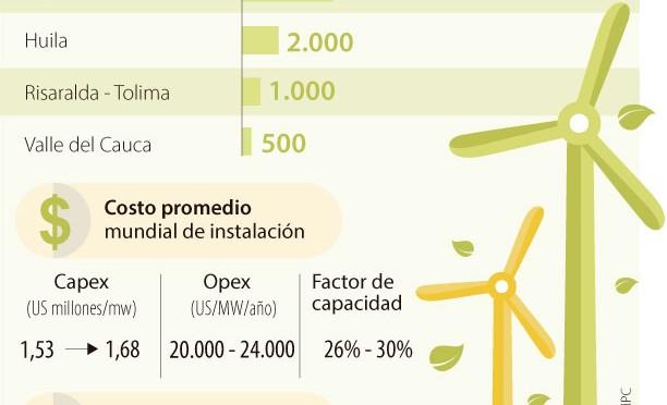 Eólica en Colombia: Prevén instalar 3.000 megavatios eólicos en La Guajira