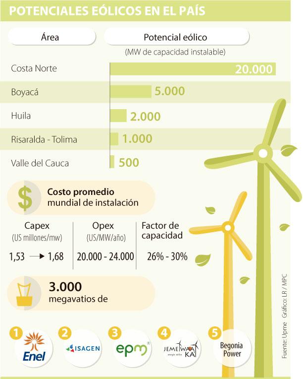 Colombia eólica