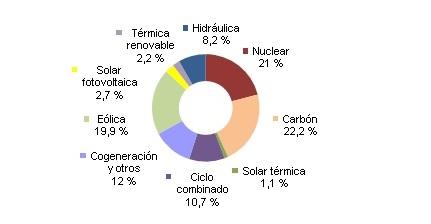 Energías renovables produjeron el 34,1% de la electricidad en España en octubre
