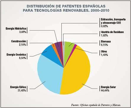 El 79% de la nueva energía solar fotovoltaica instalada en España se ha realizado sin primas
