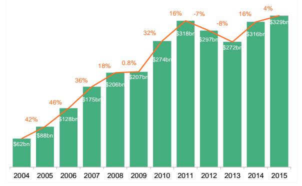 Inversiones en energía renovables aumentaron en 2015