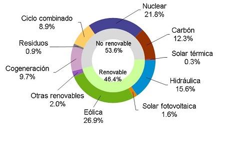 La eólica generó el 26,9% de la electricidad en enero