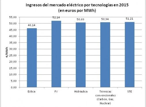 La energía solar supuso el 5% de la electricidad española