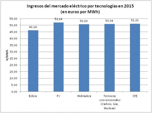 ingresos-mercado-electrico-por-tecnologias-en-2015-e1451901977646