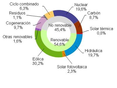 El mes de febrero más eólico de la historia ahorra 15,18 euros en la factura de la luz