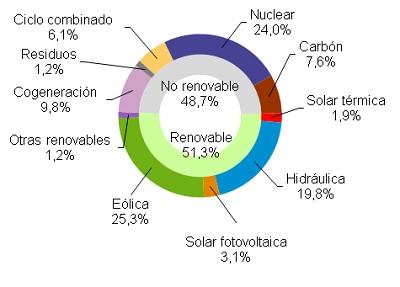 La eólica generó el 25,3% en España en marzo