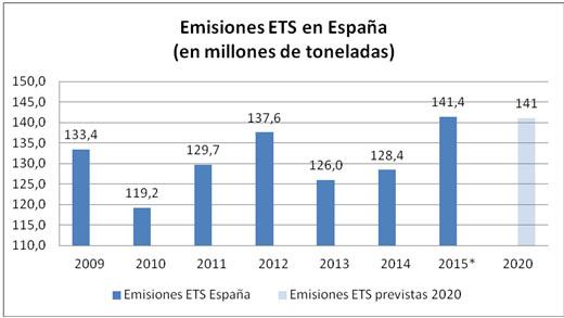 Las emisiones de CO2 se disparan en 2015 por la caída de las inversiones en energías renovables