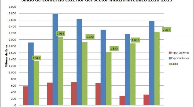 El saldo exportador de la industria eólica bate un nuevo récord