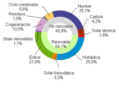 Las energías renovables generan el 54,1% en abril