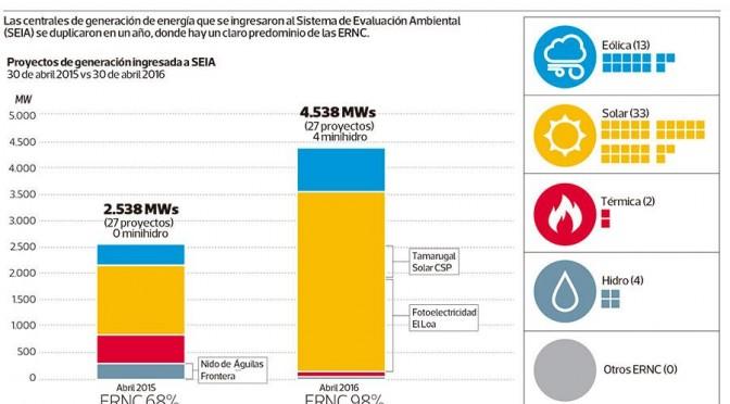 Avanzan proyectos de renovables en Chile