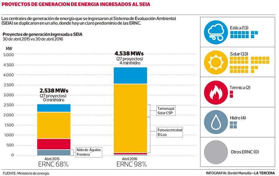 Generación eléctrica en evaluación ambiental casi se duplica en un año