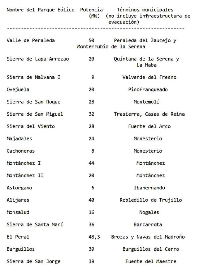 Mapa-parques-eolicos-Extremadura