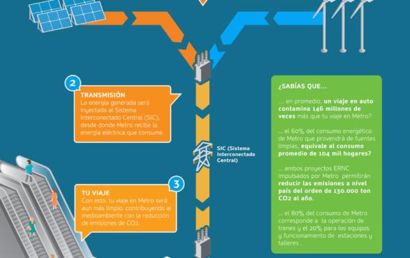 Metro de Chile se moverá con energía eólica y solar