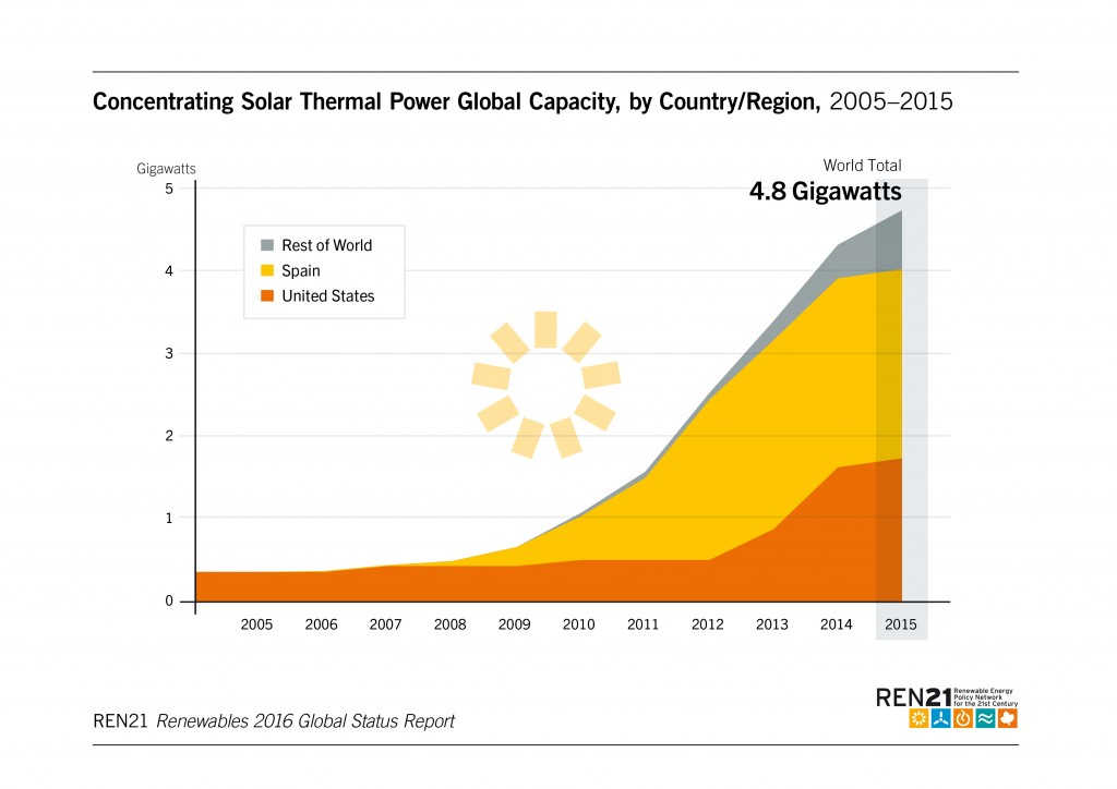 Concentration Solar Power capacity 2005-2015