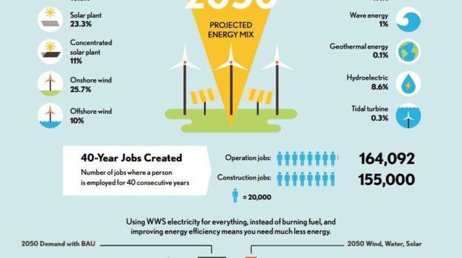 La Universidad de Stanford confirma que un mundo 100% renovable es posible en 2050