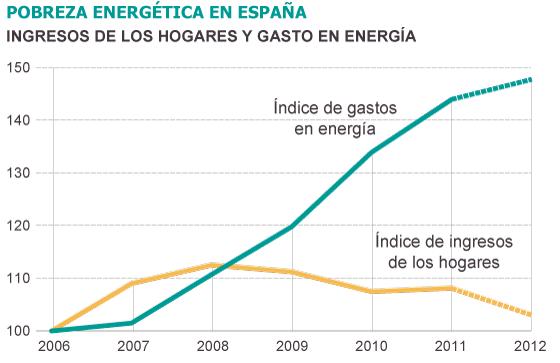 Pobreza Energética: más vale prevenir