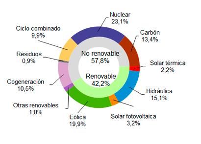 La eólica generó el 19% en noviembre en España