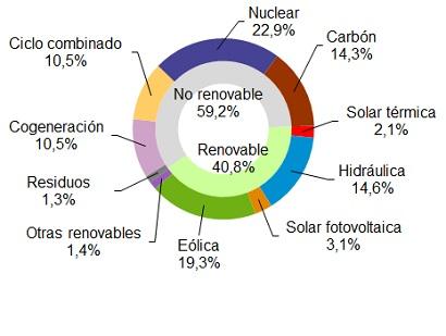 Las renovables generaron el 41% en España en 2016