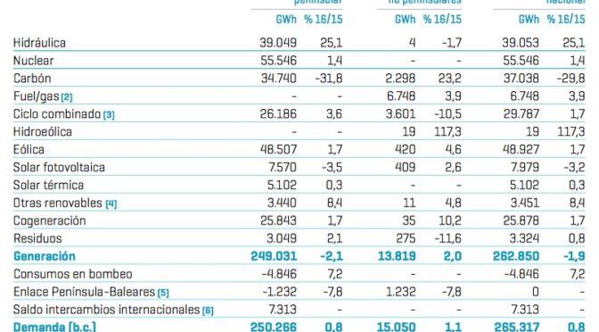 Energías renovables aportaron el 41,1% de la electricidad en 2016 en España
