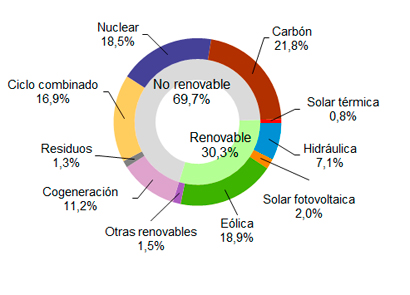 La eólica cubre en noviembre el 18,9% de la demanda eléctrica