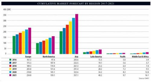 Uso de energía eólica prosigue su ascenso en el mundo