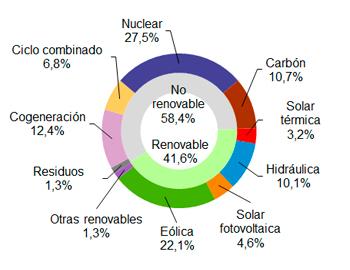 La eólica generó el 22,1% de la electricidad en abril en España
