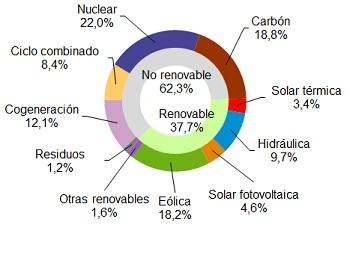 La eólica generó el 18,2% de la electricidad en España en mayo