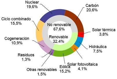 Las energías renovables generaron el 32,4% de la electricidad en España en junio