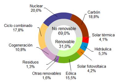 Las renovables produjeron el 36,6% de la electricidad en lo que va de 2017