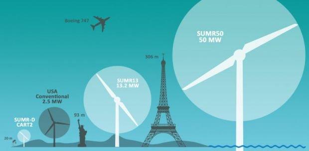 Estudian construir una turbina eólica de 500 metros de altura