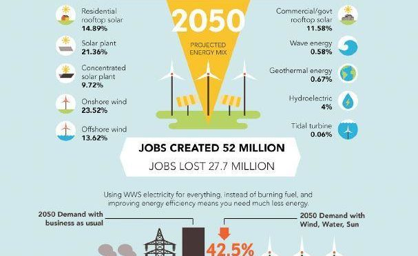 Energías renovables pueden cubrir todas las necesidades en 2050