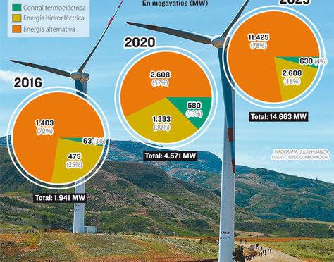 Bolivia se ubica en el octavo lugar en potencial de eólica en Latinoamérica