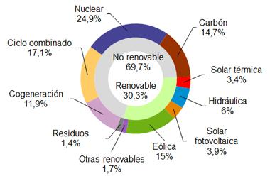 La eólica suministró el 15% de la electricidad en España en septiembre