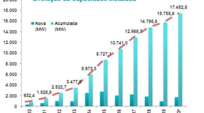 Brasil comienza octubre con 12,33 GW de potencia eólica instalada