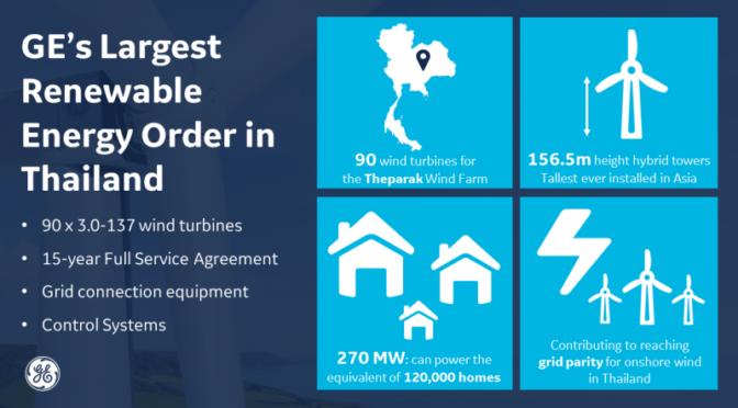 GE obtiene su mayor pedido de energías renovables en Tailandia