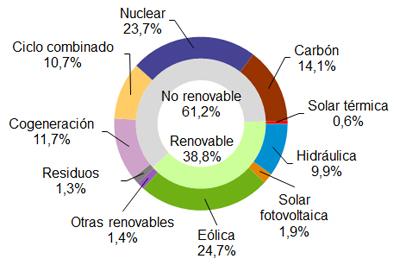 La eólica generó el 24,7% de la electricidad en España en enero