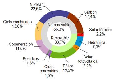 La eólica generó el 24,3% en diciembre de 2017 en España
