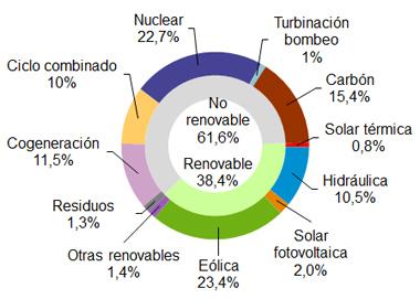 La eólica generó el 23,4% en España hasta febrero